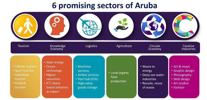 Pic van promising sectors without knowdegle economy